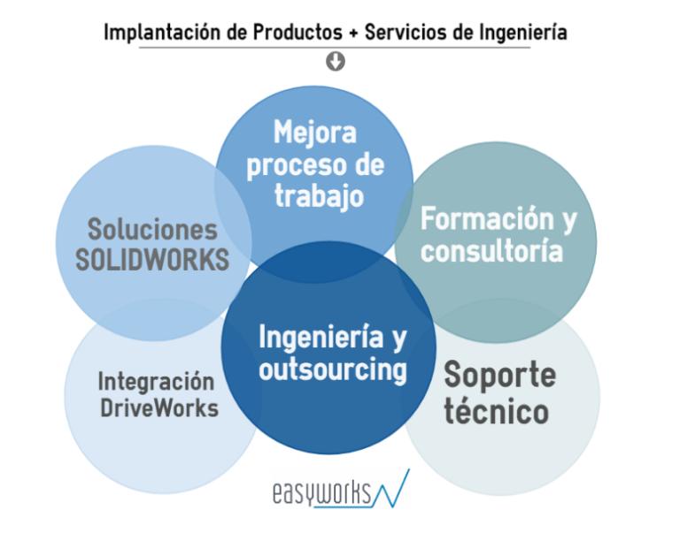 Tipos de servicios de ingeniería