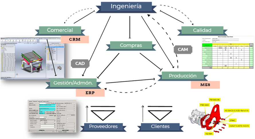 digitalizar procesos